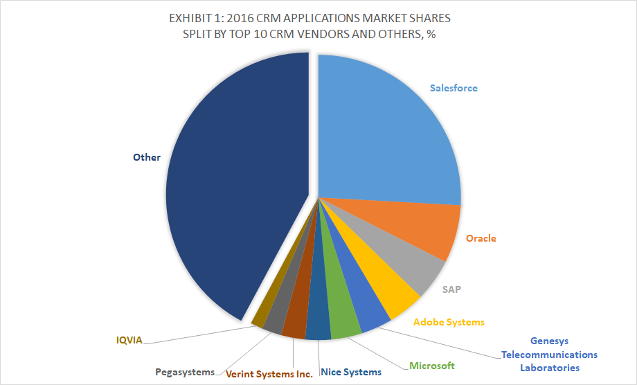 Everybody S Using Crm Software Which Ones Are The Best